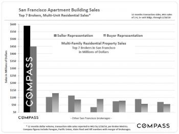 San Francisco Apartment Building Sales (PDF)